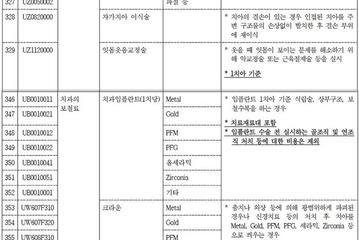 의원급 '비급여 진료비 공개' 시범사업 착수